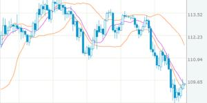 ドル円は円安に進みそうなチャート
