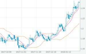 ユーロ高ドル安になりそうなチャート